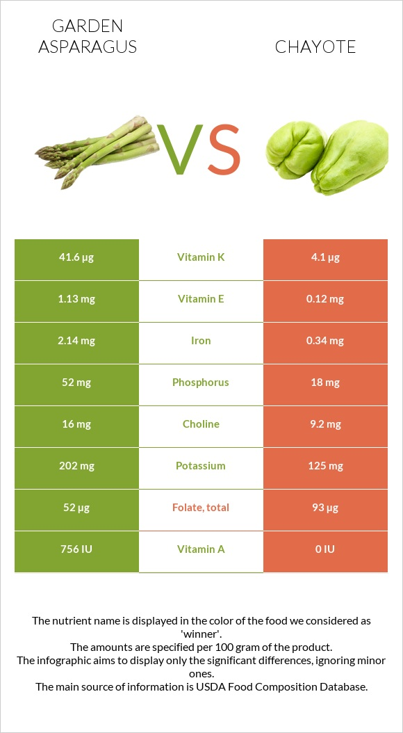 Garden asparagus vs Chayote infographic