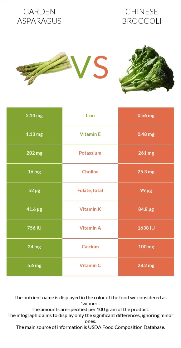 Garden asparagus vs Chinese broccoli infographic