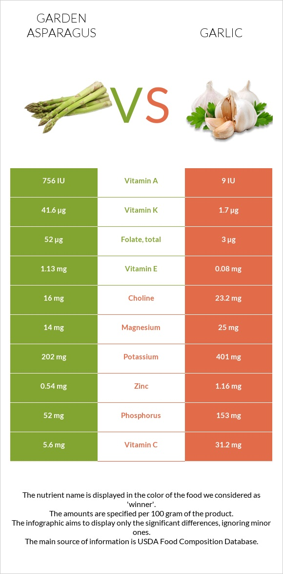 Garden asparagus vs Garlic infographic