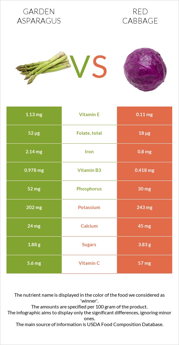Garden asparagus vs Red cabbage infographic