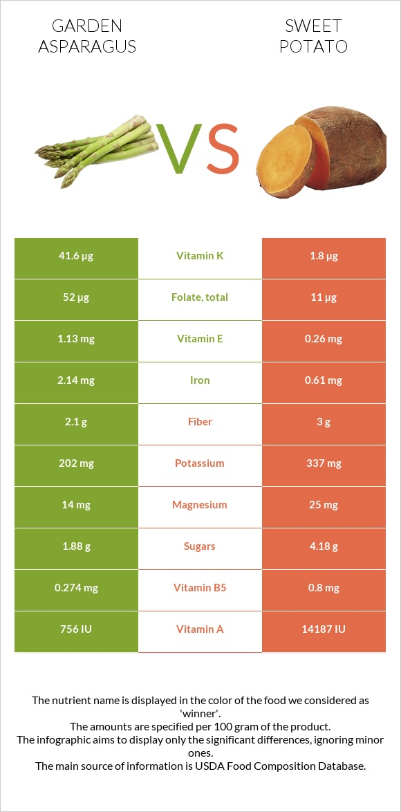 Garden asparagus vs Sweet potato infographic
