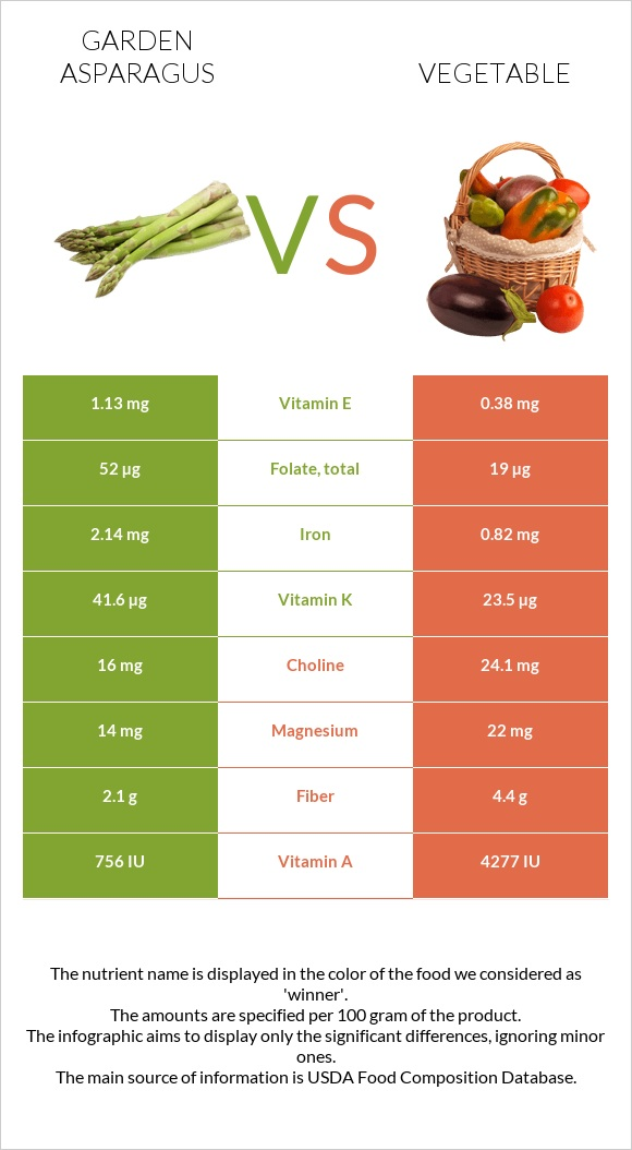 Garden asparagus vs Vegetable infographic