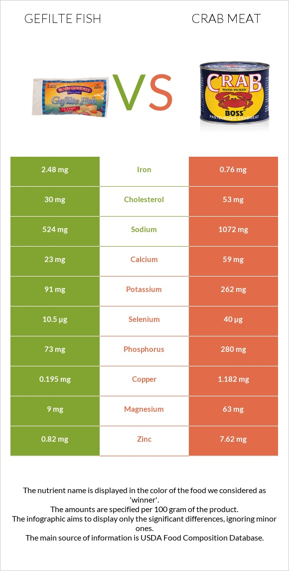 Gefilte fish vs Crab meat infographic