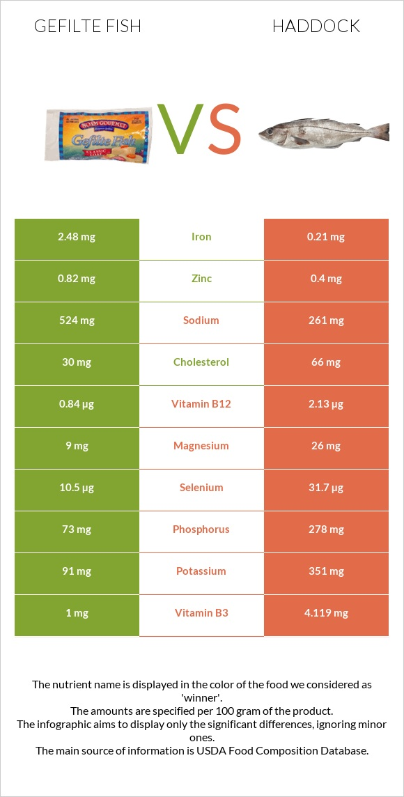 Gefilte fish vs Haddock infographic