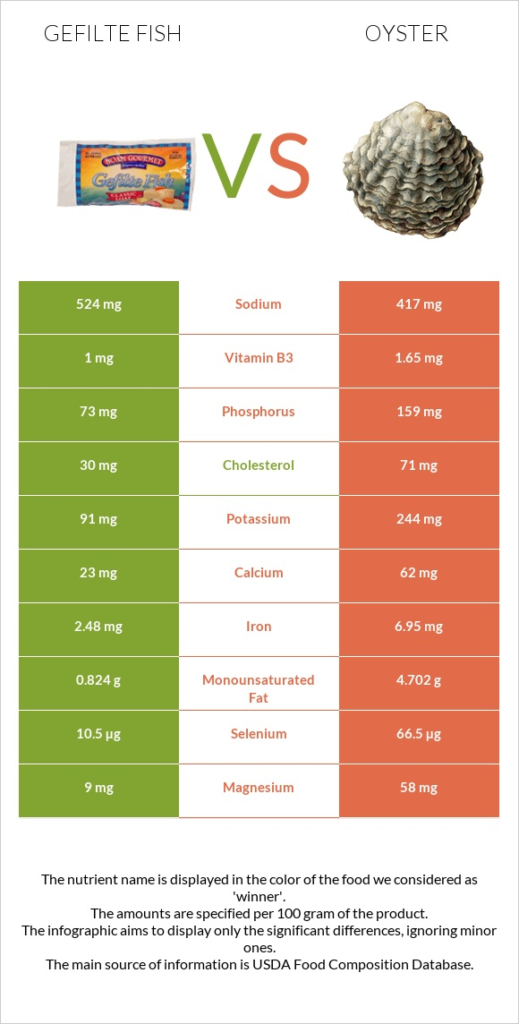 Gefilte fish vs Oyster infographic