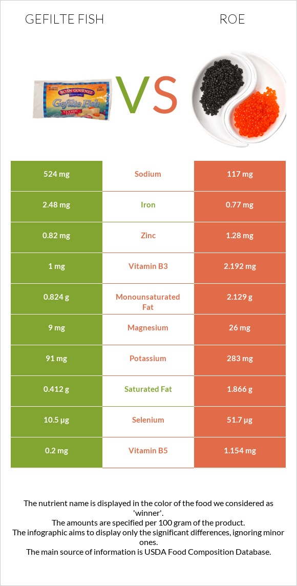 Gefilte fish vs Roe infographic