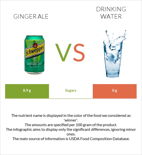 Ginger ale vs Drinking water infographic