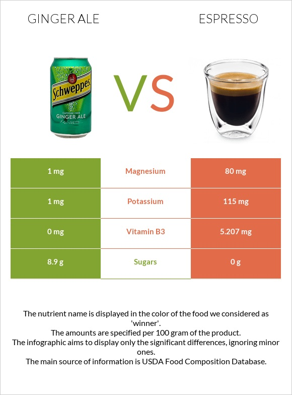 Ginger ale vs Espresso infographic