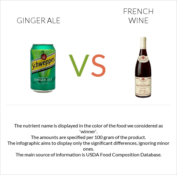 Ginger ale vs French wine infographic