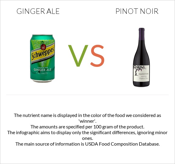 Ginger ale vs Pinot noir infographic
