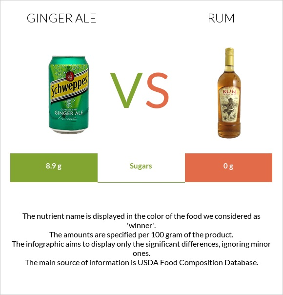 Ginger ale vs Rum infographic