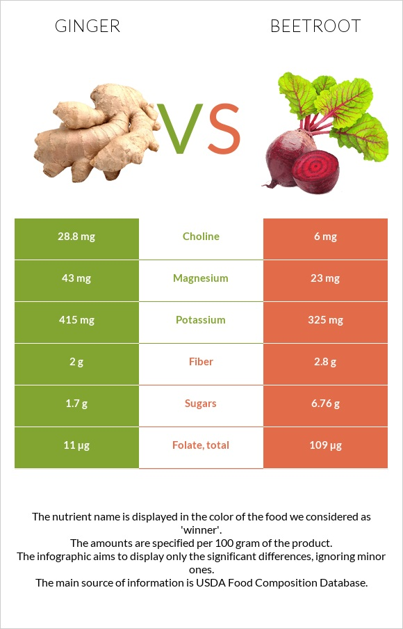 Ginger vs Beetroot infographic