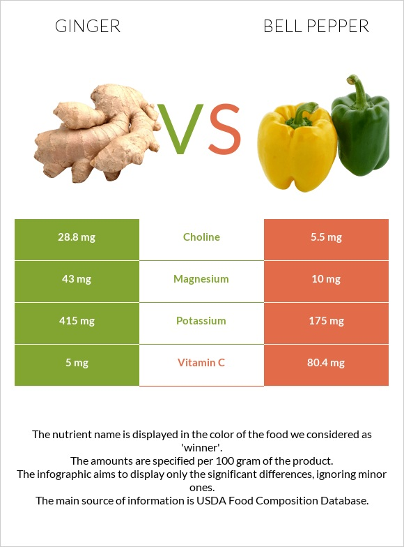 Ginger vs Bell pepper infographic