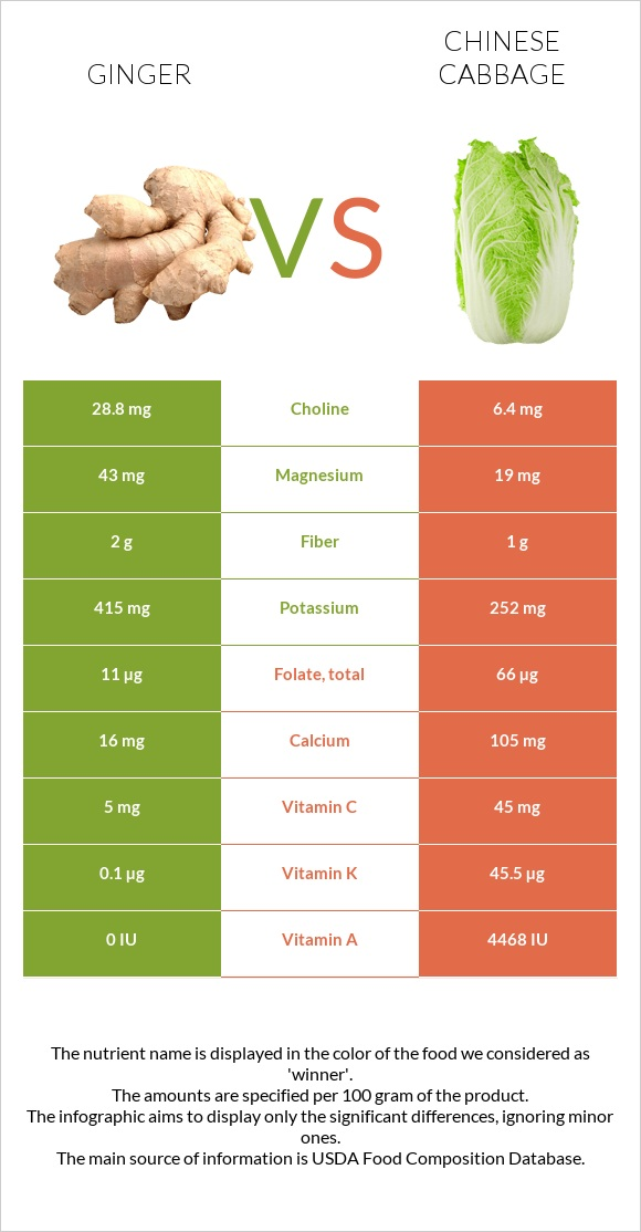Ginger vs Chinese cabbage infographic