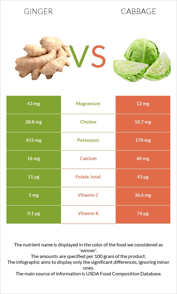 Ginger vs Cabbage infographic