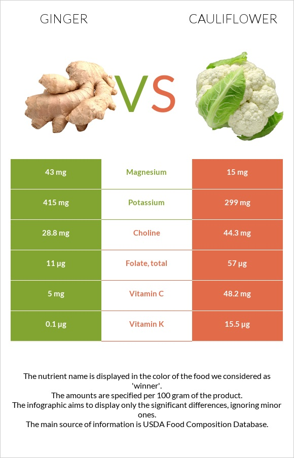 Ginger vs Cauliflower infographic