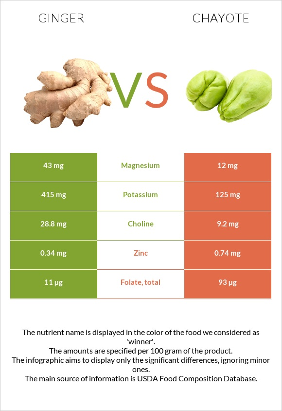 Ginger vs Chayote infographic