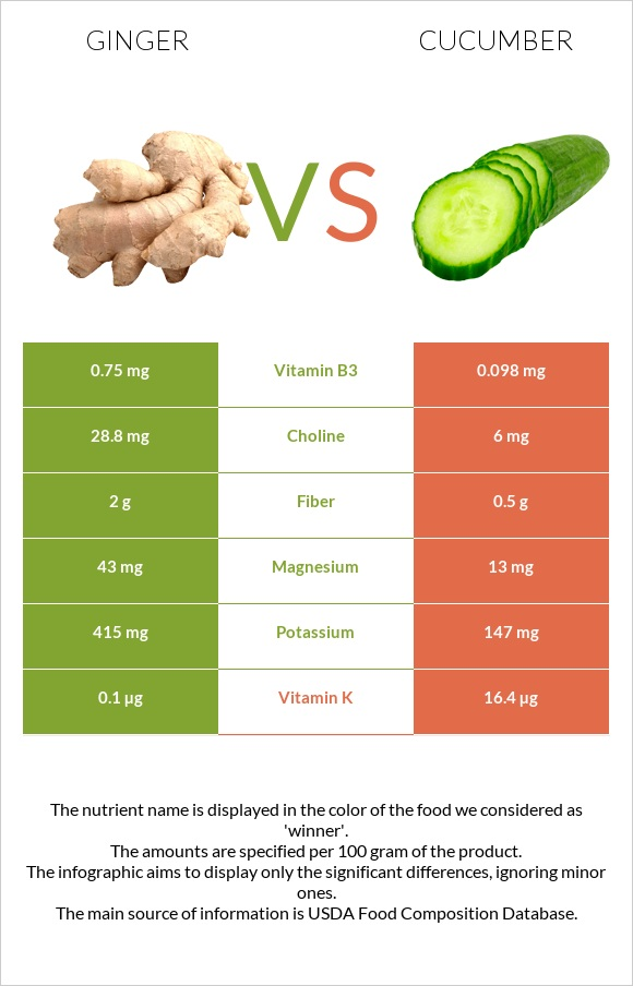 Ginger vs Cucumber infographic