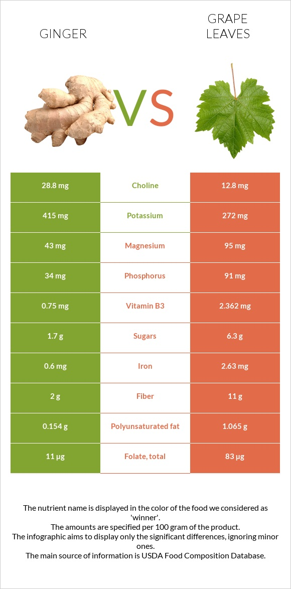 Ginger vs Grape leaves infographic
