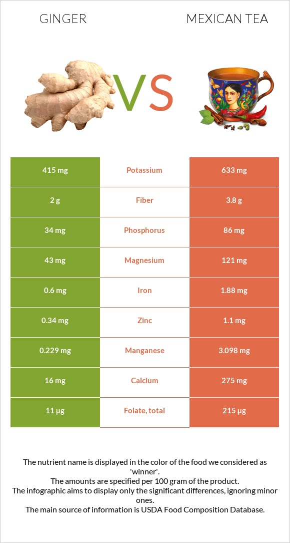 Ginger vs Mexican tea infographic
