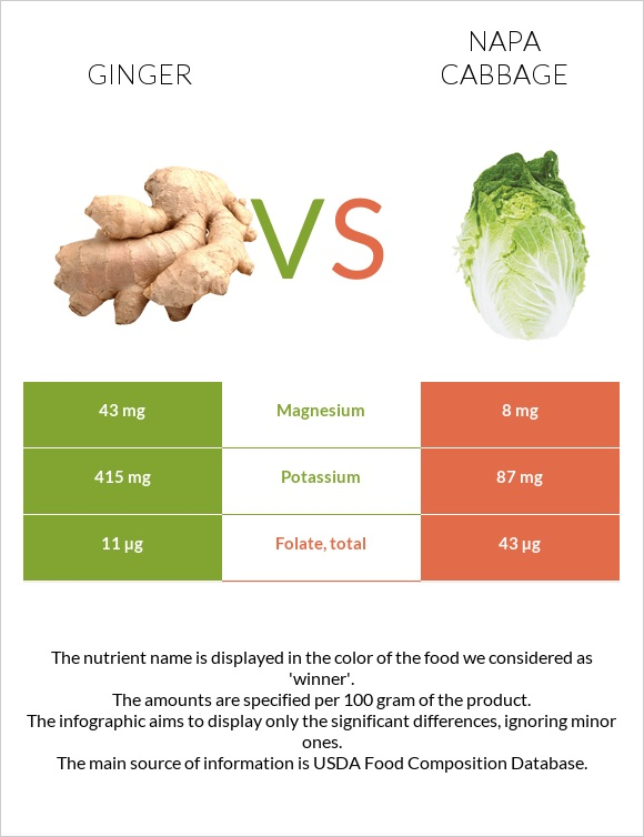 Ginger vs Napa cabbage infographic