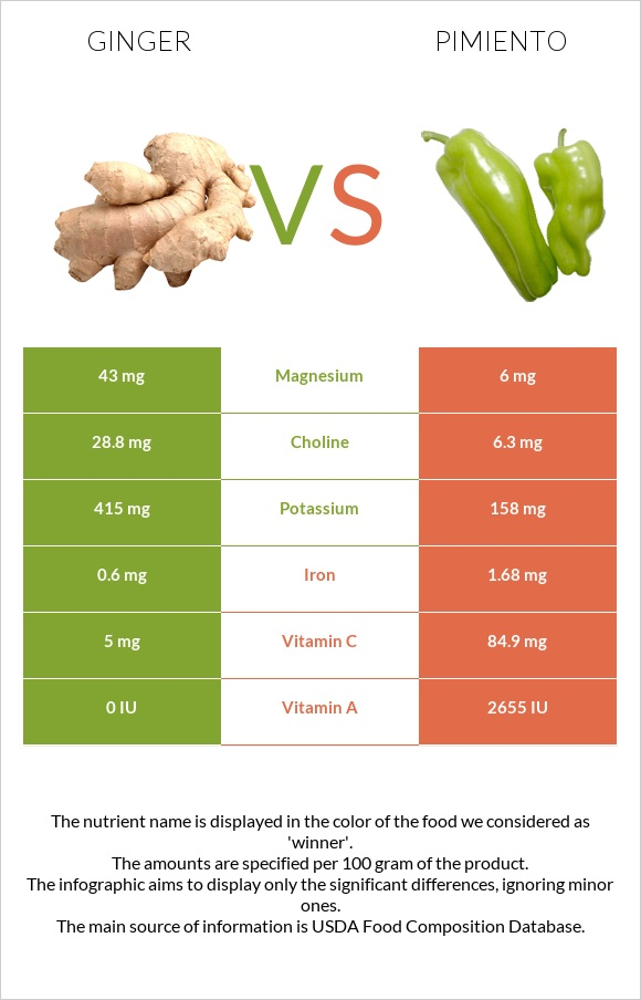Ginger vs Pimiento infographic