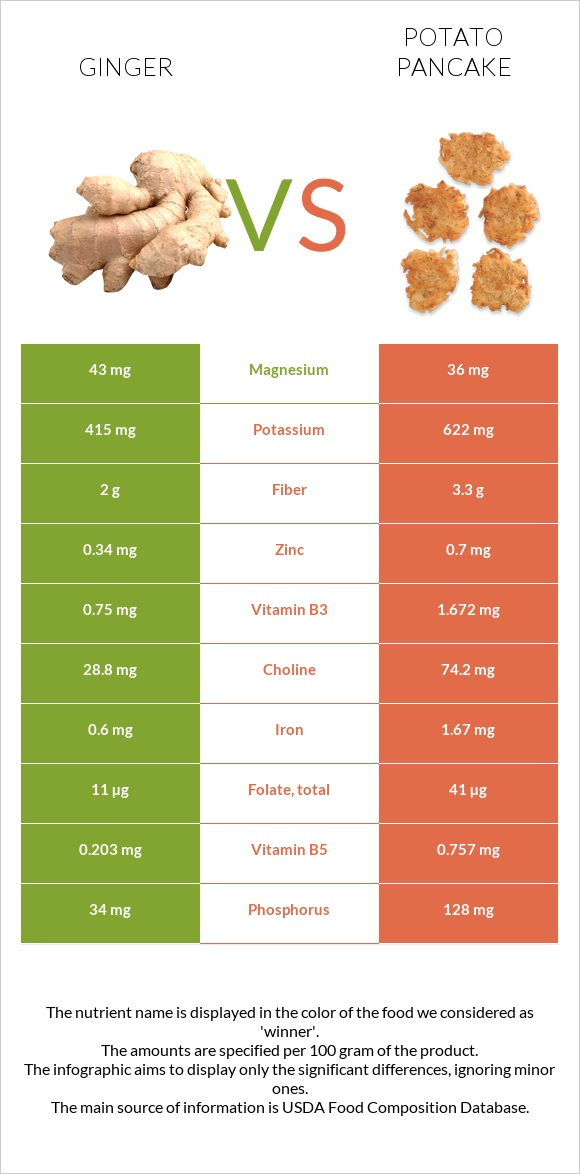 Ginger vs Potato pancake infographic