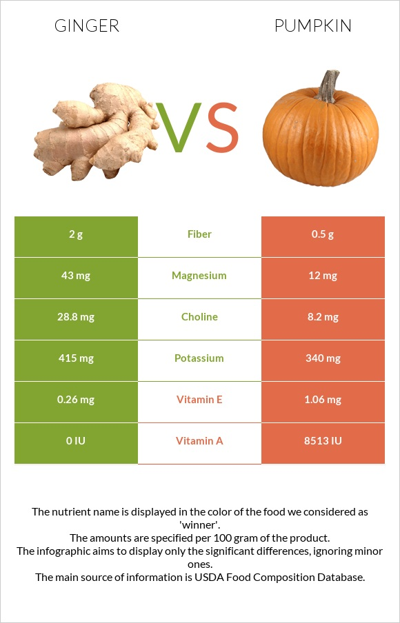 Ginger vs Pumpkin infographic