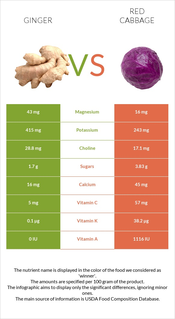 Ginger vs Red cabbage infographic