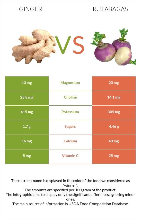 Ginger vs Rutabagas infographic