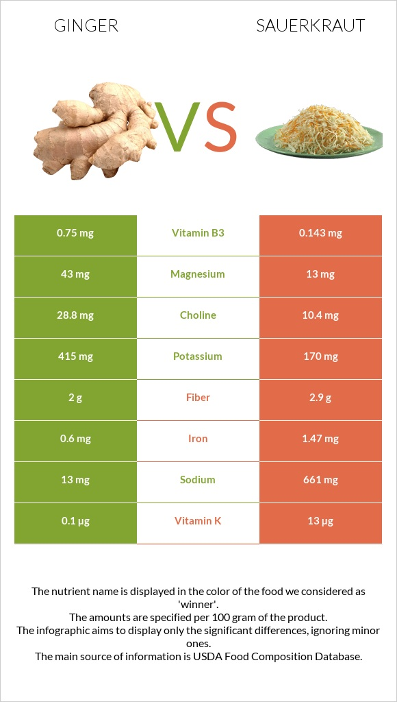 Ginger vs Sauerkraut infographic