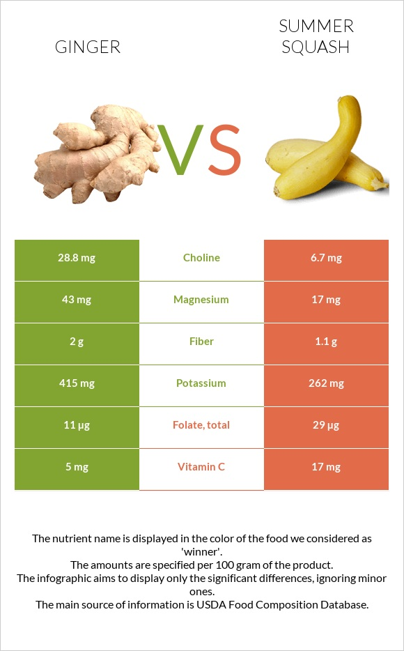 Ginger vs Summer squash infographic