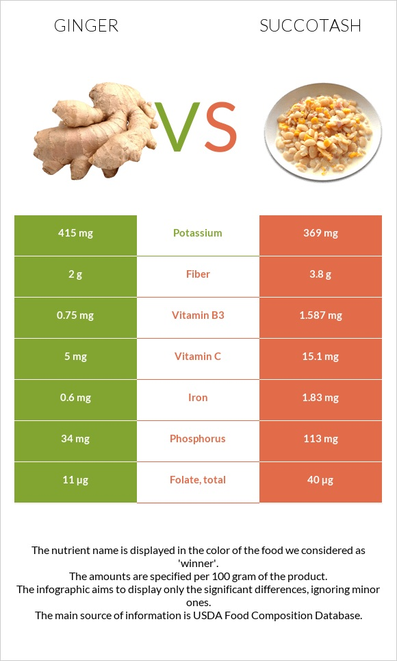 Ginger vs Succotash infographic