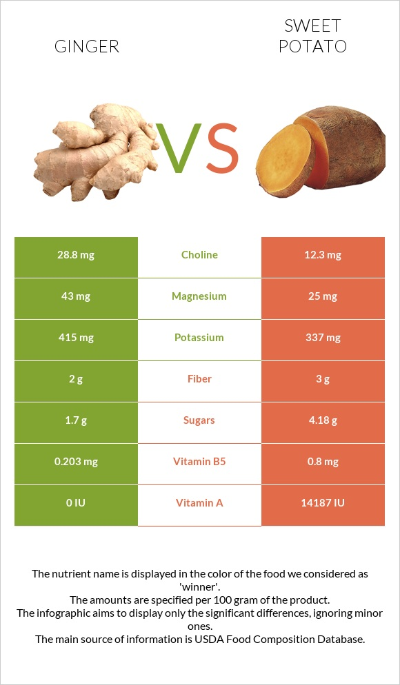 Ginger vs Sweet potato infographic
