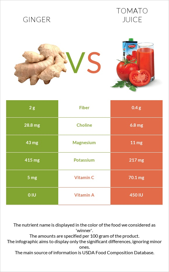 Ginger vs Tomato juice infographic