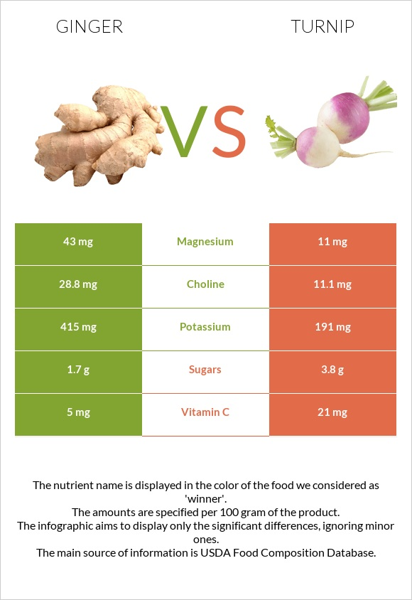 Ginger vs Turnip infographic