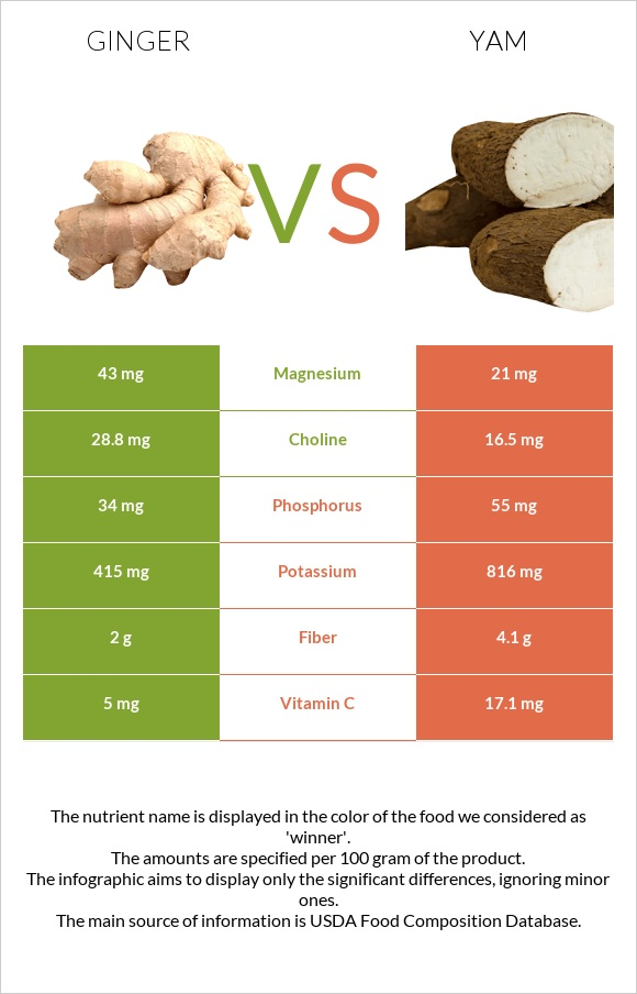 Ginger vs Yam infographic