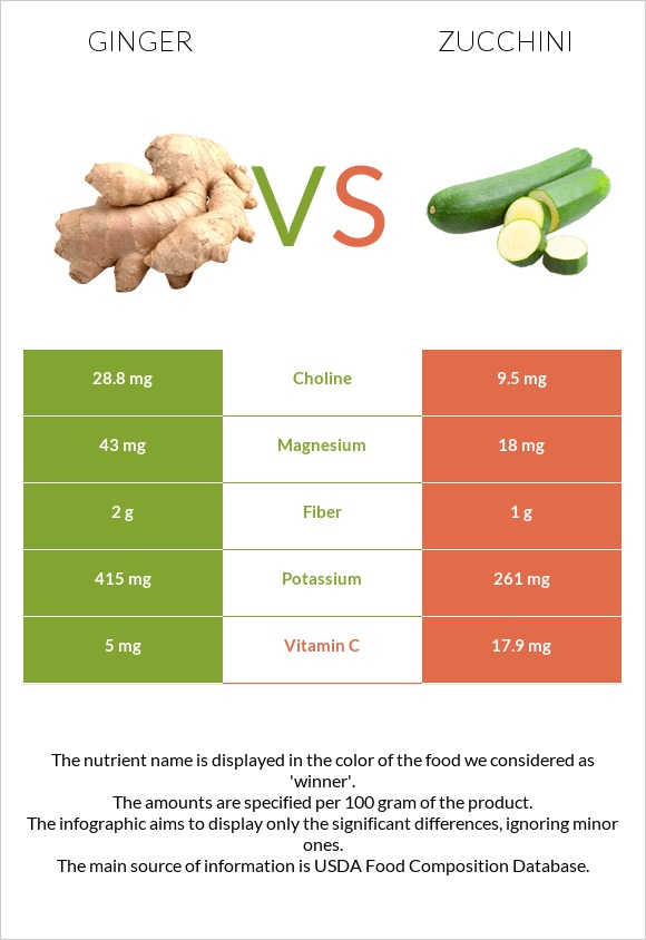 Ginger vs Zucchini infographic
