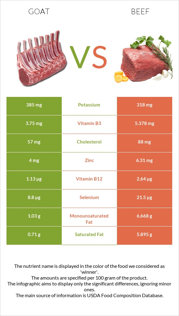 Goat vs Beef infographic