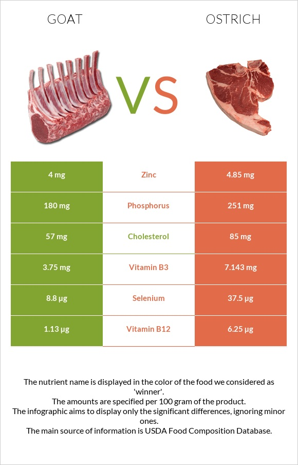Goat vs Ostrich infographic