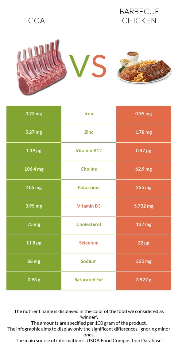 Goat vs Barbecue chicken infographic