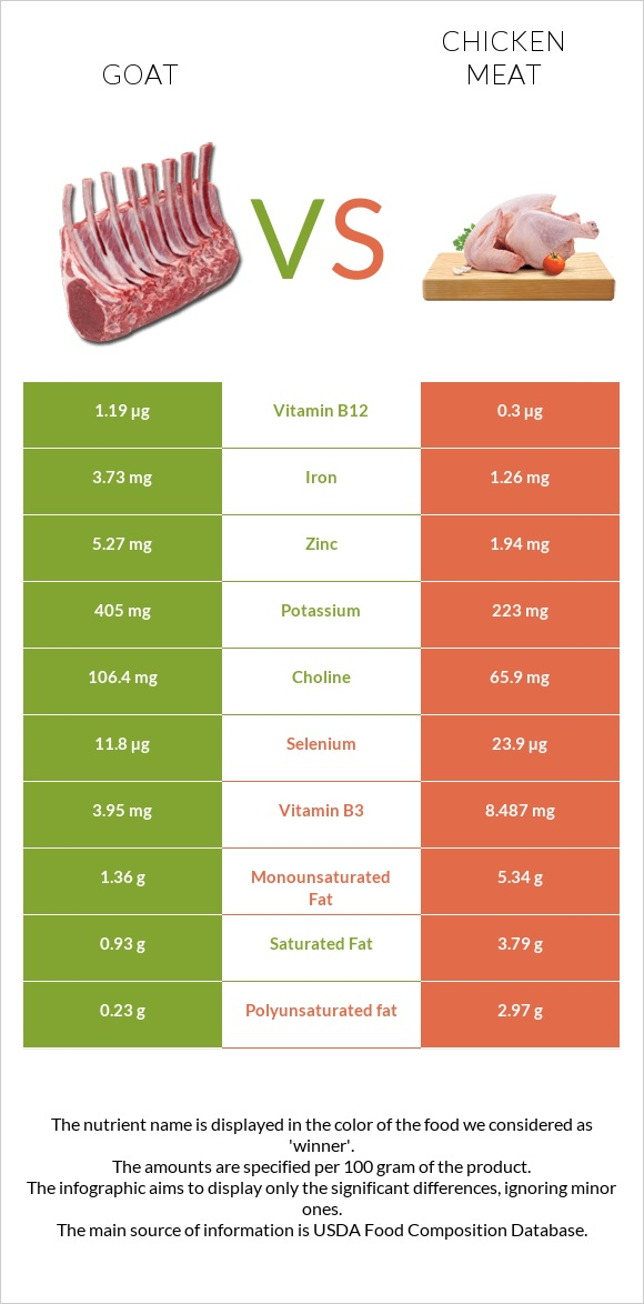 Goat vs Chicken meat infographic