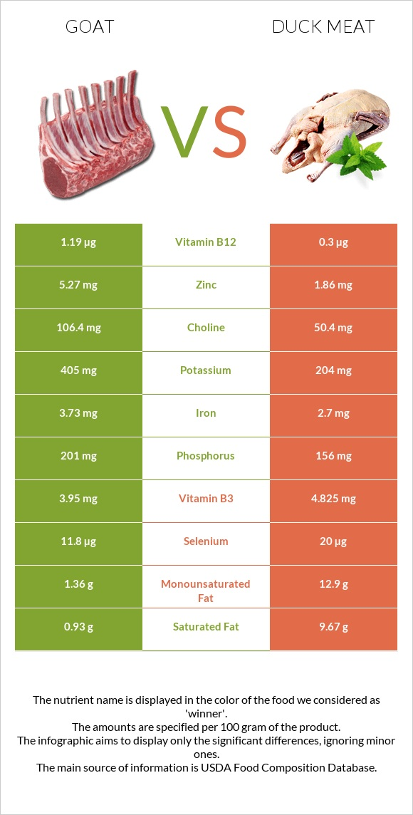 Goat vs Duck meat infographic