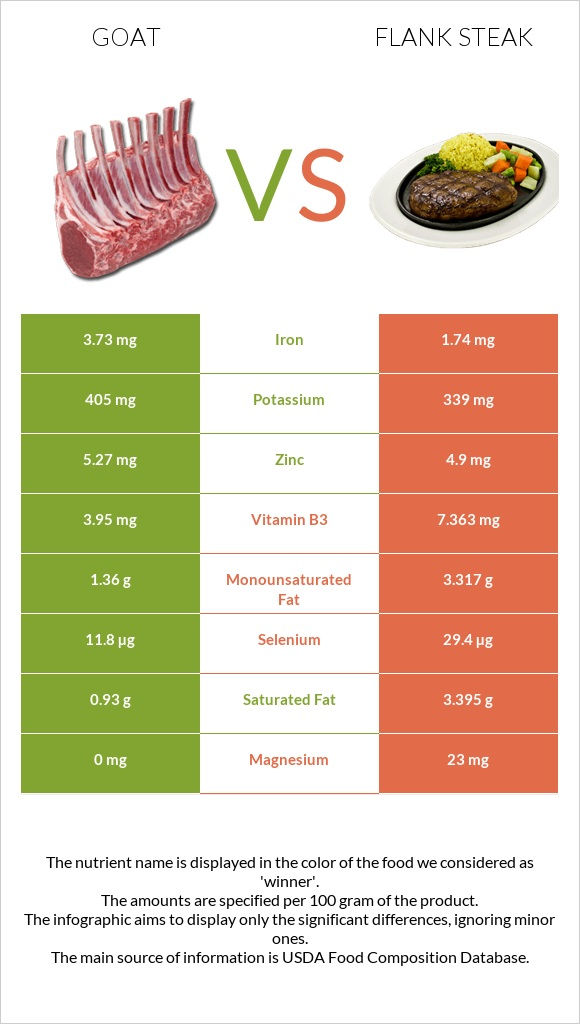 Goat vs Flank steak infographic