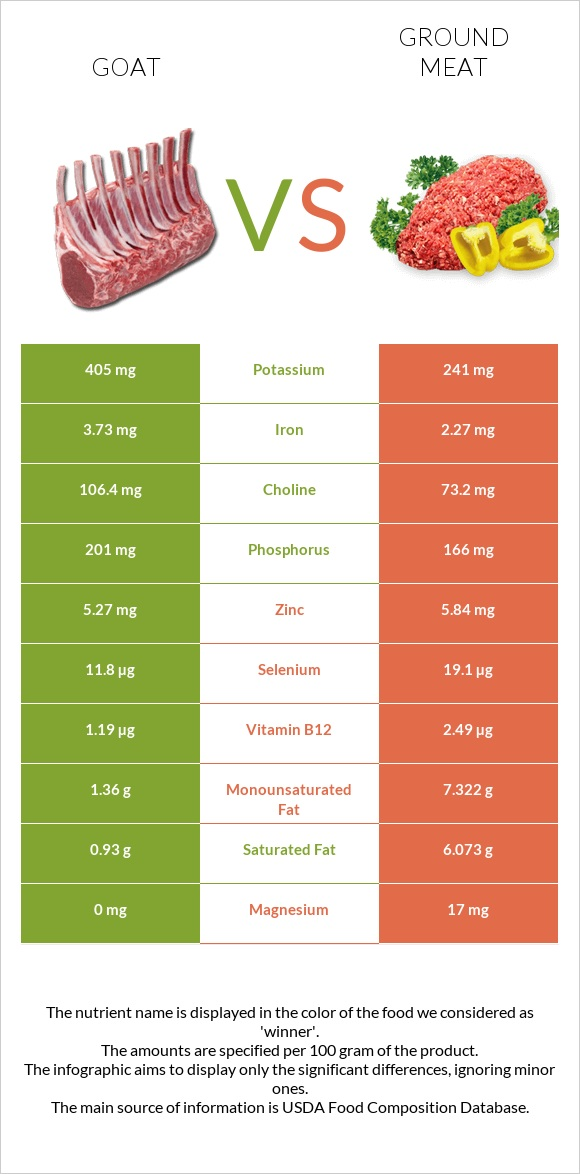 Goat vs Ground meat infographic