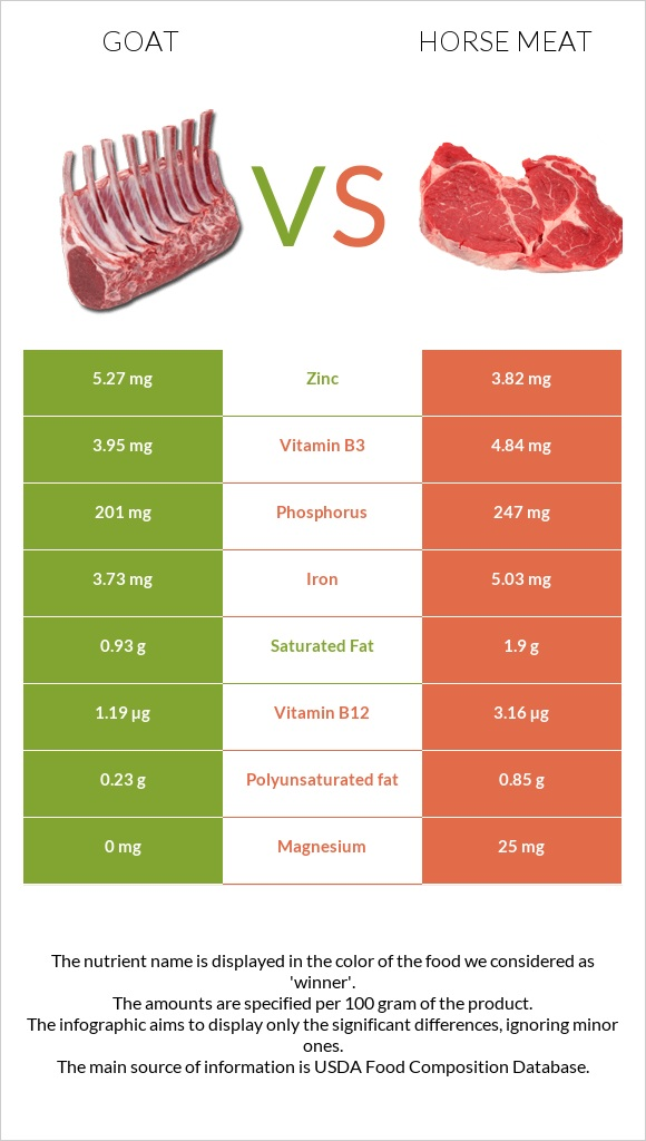 Goat vs Horse meat infographic