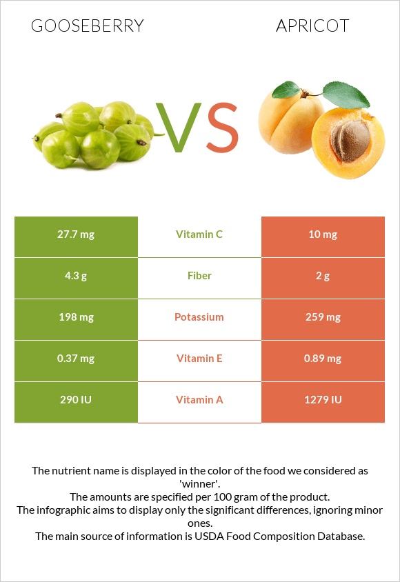 Gooseberry vs Apricot infographic