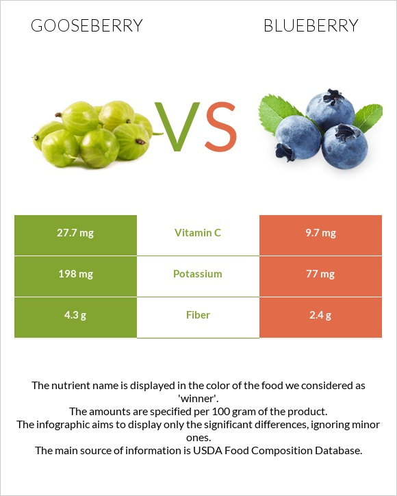 Gooseberry vs Blueberry infographic
