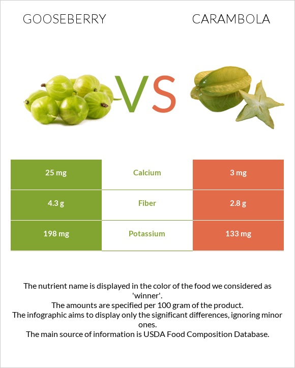 Gooseberry vs Carambola infographic