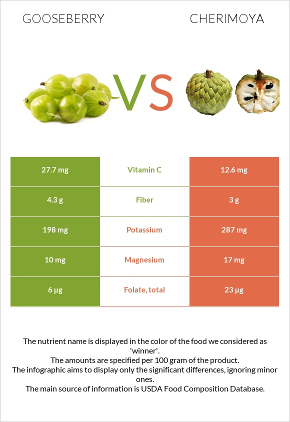 Gooseberry vs Cherimoya infographic
